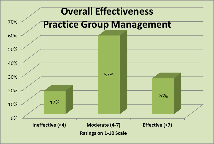 Practice Group Manager 39