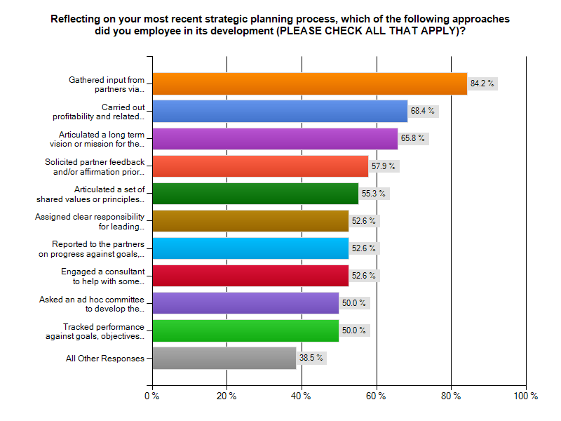Strategic Planning For Law Firms Best Practices Survey Results